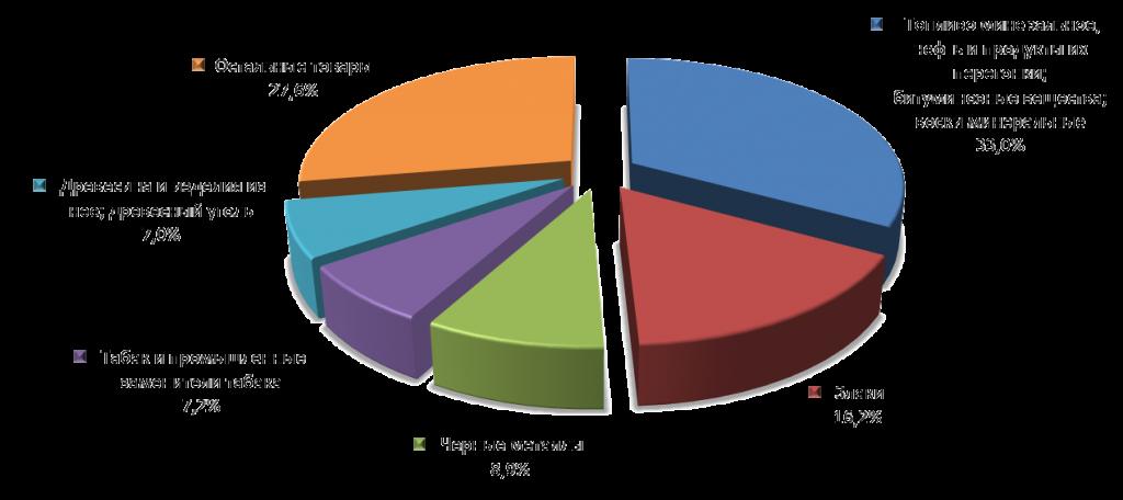 графики товарного производства