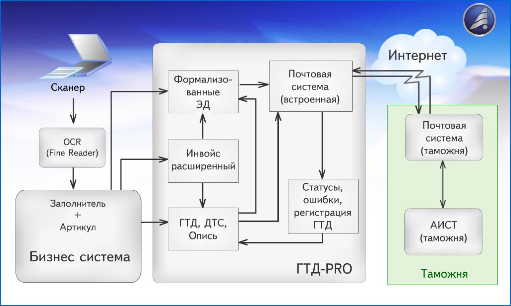 Рис.8 Схема работы системы электронного декларирования ЭД-2.